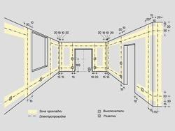 Основные правила электромонтажа электропроводки в помещениях в Междуреченске. Электромонтаж компанией Русский электрик